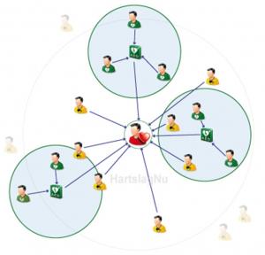een schematische plattegrond met het slachtoffer in het midden en de hulpverleners daaromheen; sommige hulpverleners gaan direct naar het slachtoffer, de hulpverleners die vlakbij een AED zijn, gaan via de AED naar het slachtoffer
